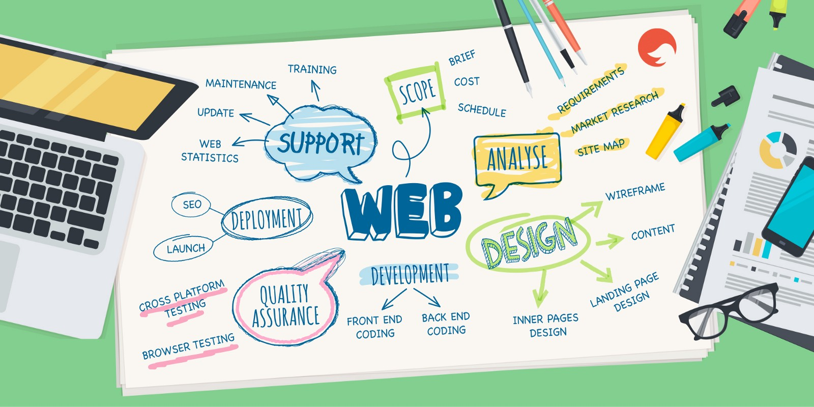 How To Create A Successful Website The Step By Guide Omdesign London