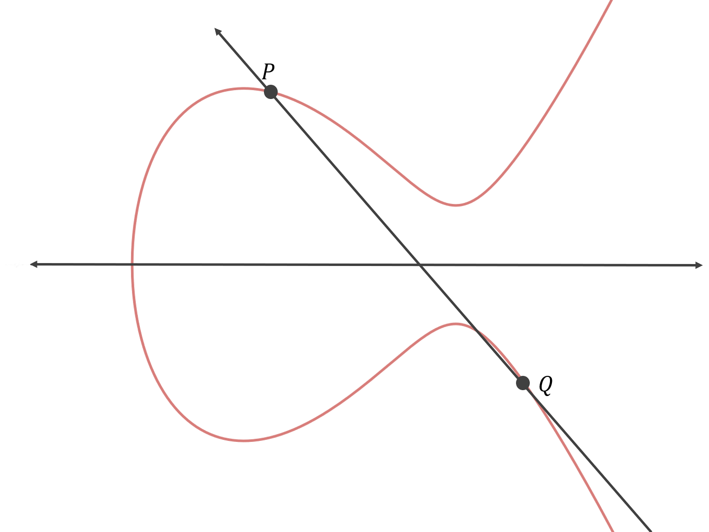What is the math behind elliptic curve cryptography?