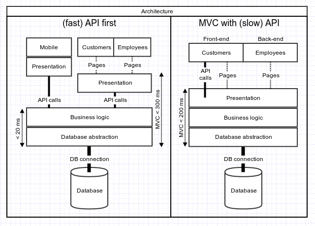 Design Pattern To Decide Which Api Call To Use