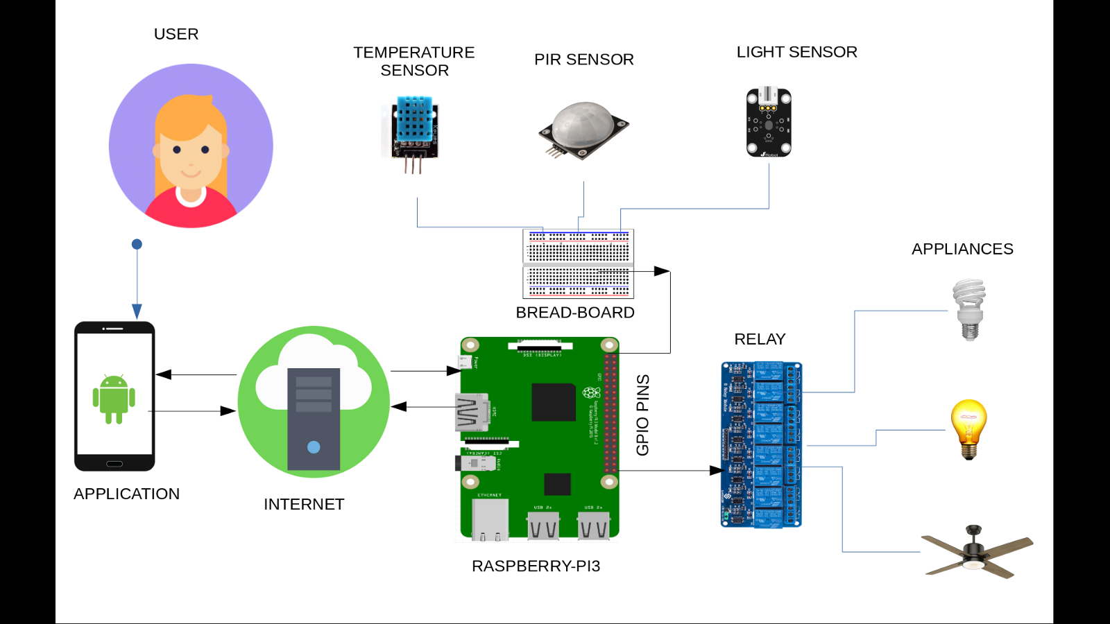 INTERNEt Of THINGs: Raspberry Pi Home Automation System based on IoT