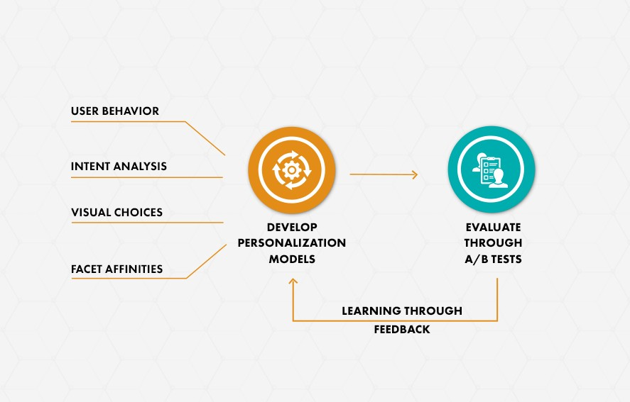 dynamic personalization workflow
