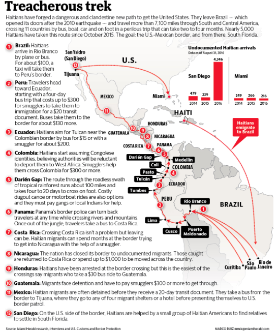 Between A Rock And A Hard Place Haitian Nationals And The US - Us mexico border crossings map
