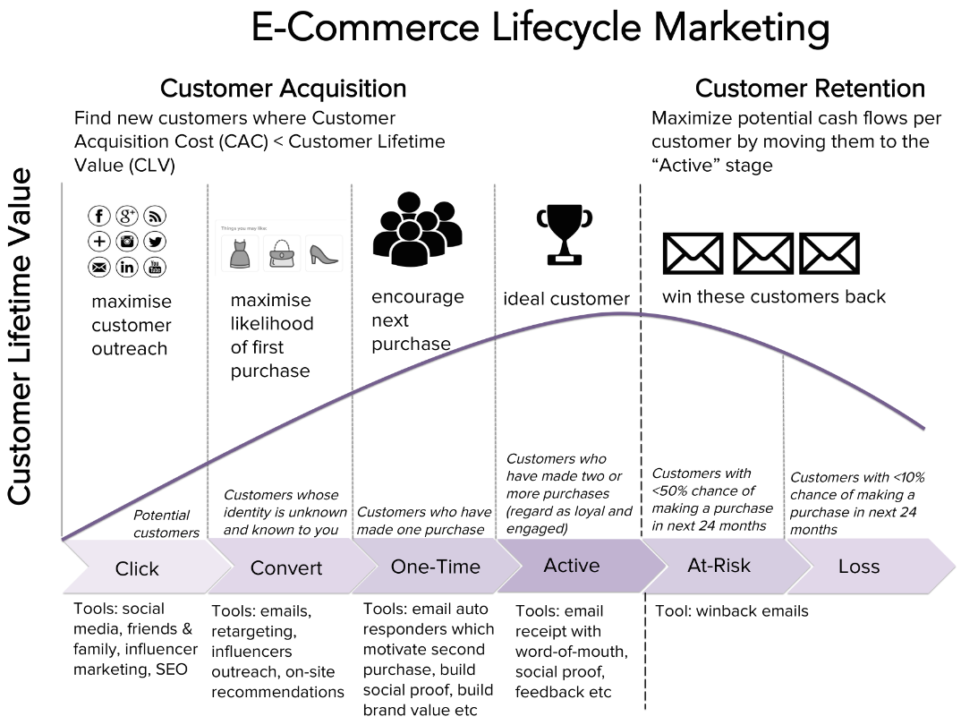 customer life cycle marketing Use customer lifecycle marketing to increase your roi create a loop that turns existing customers into repeat shoppers and clients who keep coming back to your brand.