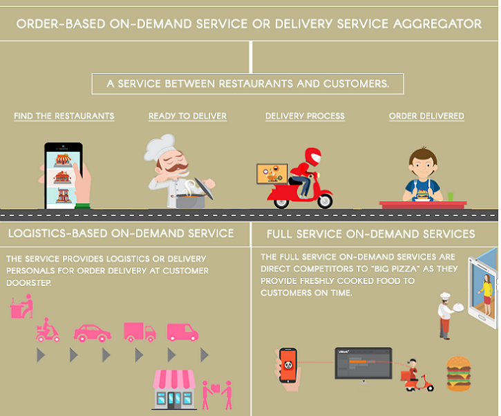 How To Build A Food Ordering App An Ultimate Guide On