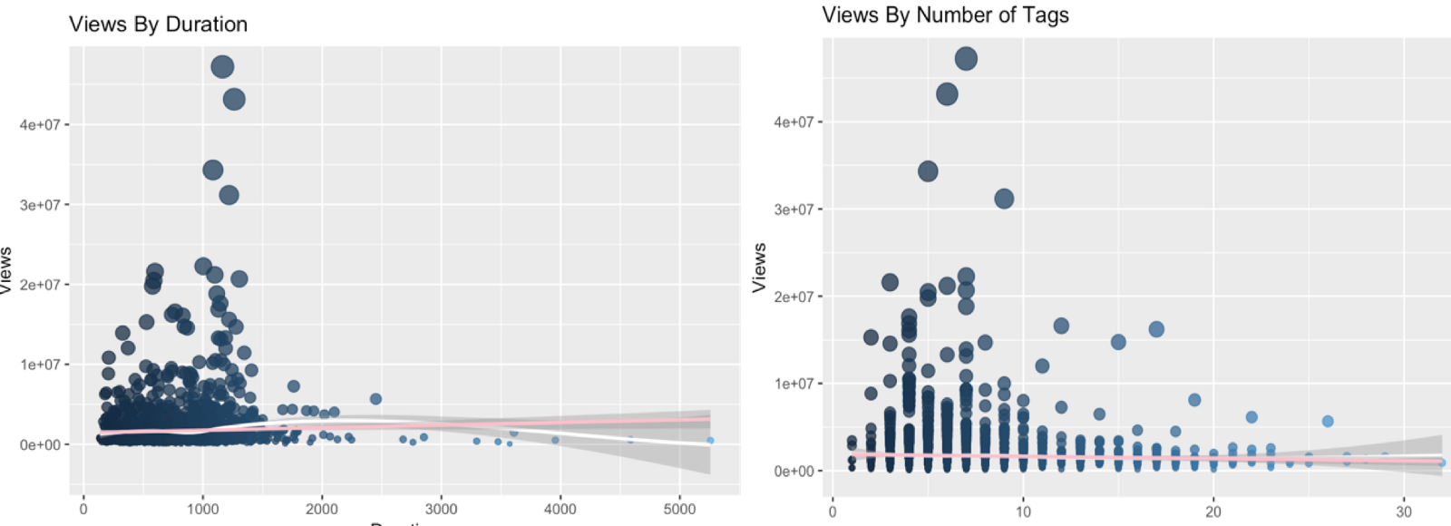 Data reveals what makes a ted talk popular towards data science surprisingly duration had almost no consistent correlation with number of views except for the fact that most popular talks were closer to 818 minutes pooptronica