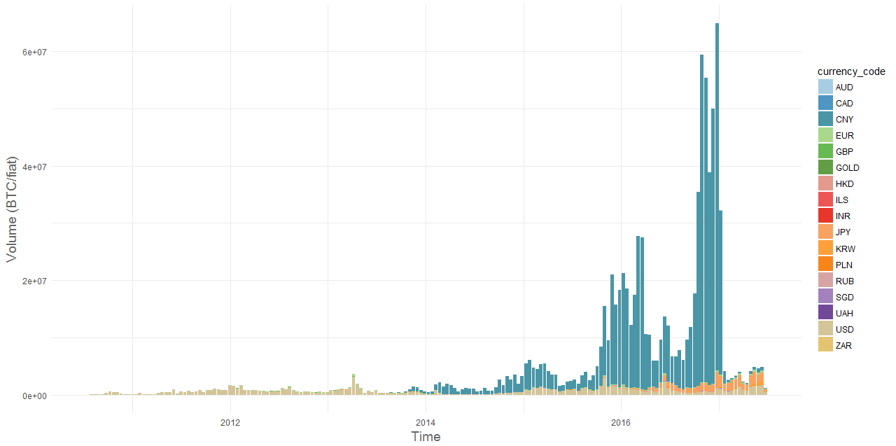 Volume of BTC in different fiat currencies over the last seven years (in 14  day intervals, stacked)