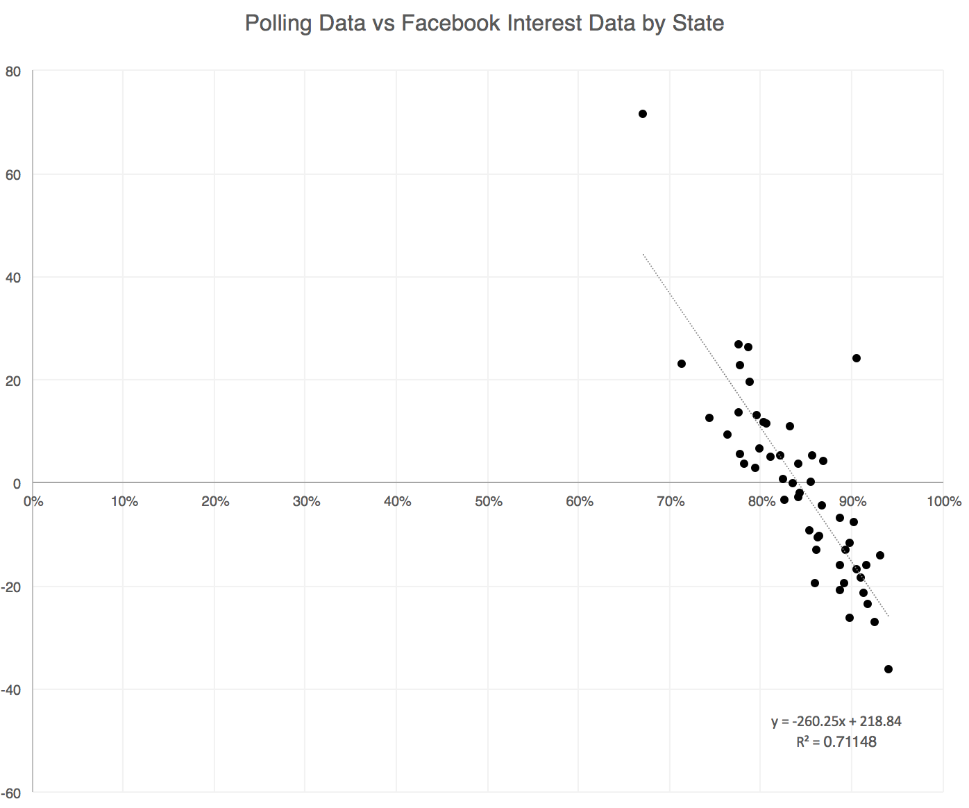 Using The Regression Formula I Calculated A Predicted Margin According To The Facebook Data Negative Is