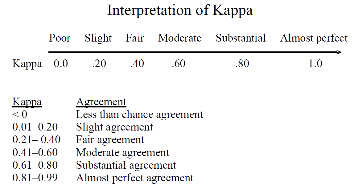 Inter Rater Agreement Kappas Towards Data Science
