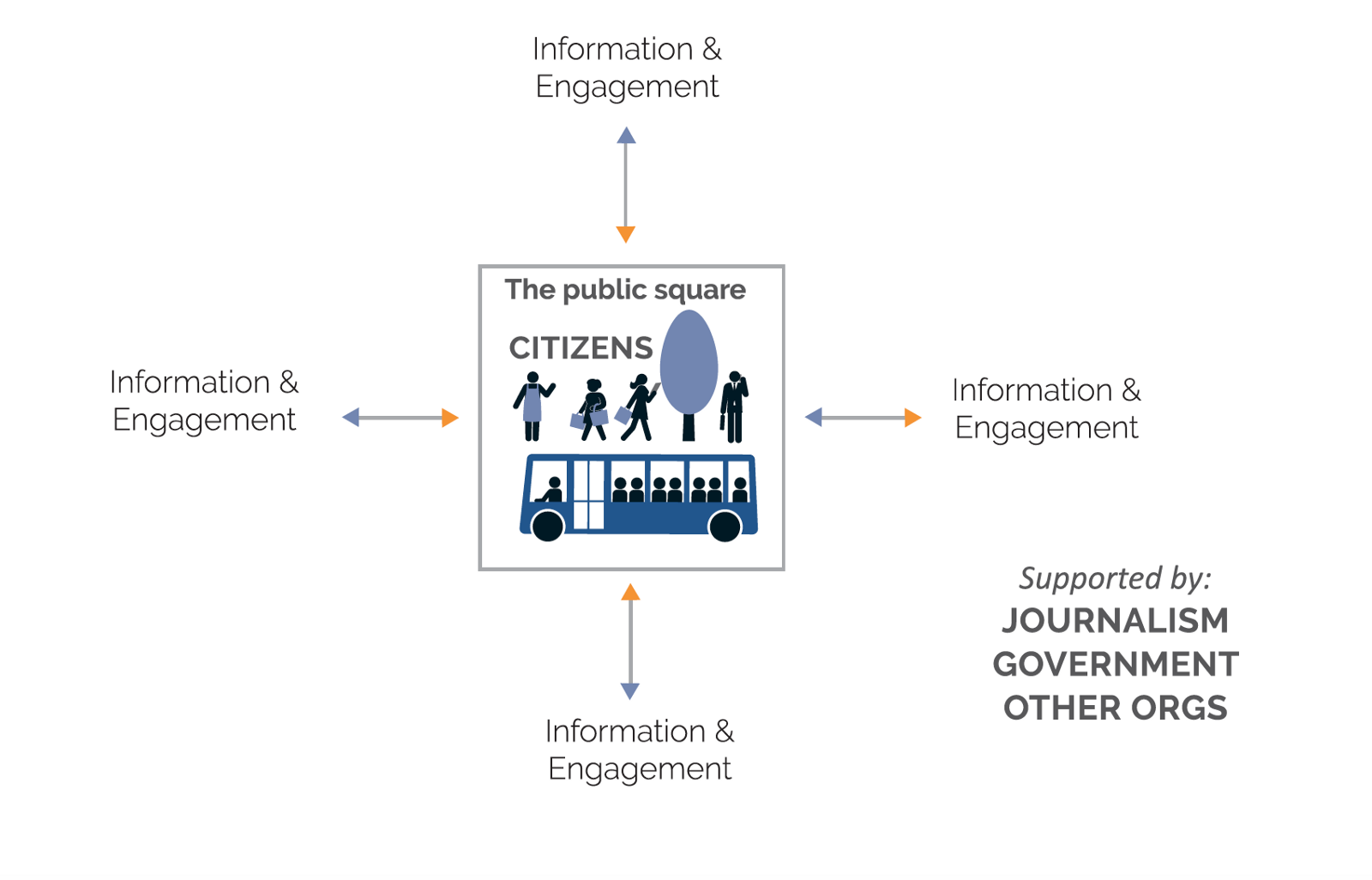 Infogagement Citizenship And Democracy In The Age Of Connection Modern Quotbusiness Cyclequot Models Used By Mainstream Macroeconomists Are 21st Century Engagement