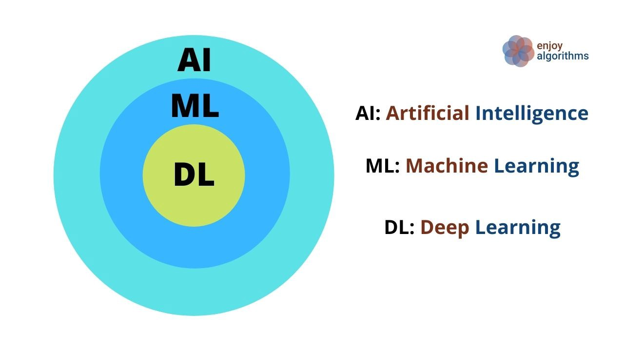 Relation between AI, ML and DL