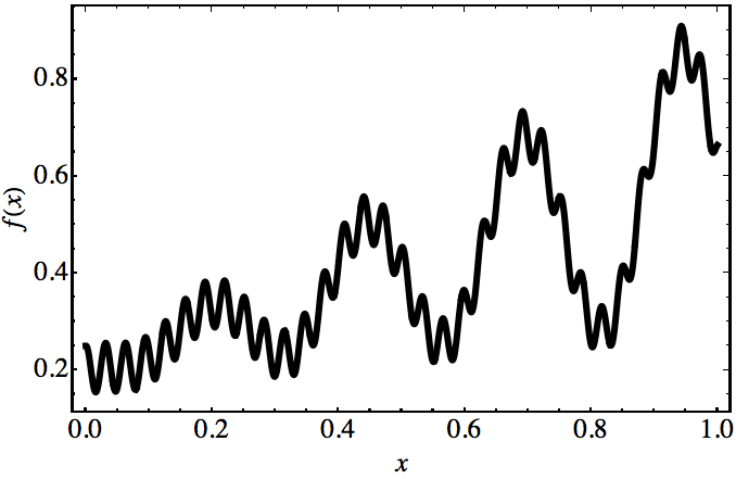 The Approximation Power of Neural Networks (with Python codes)