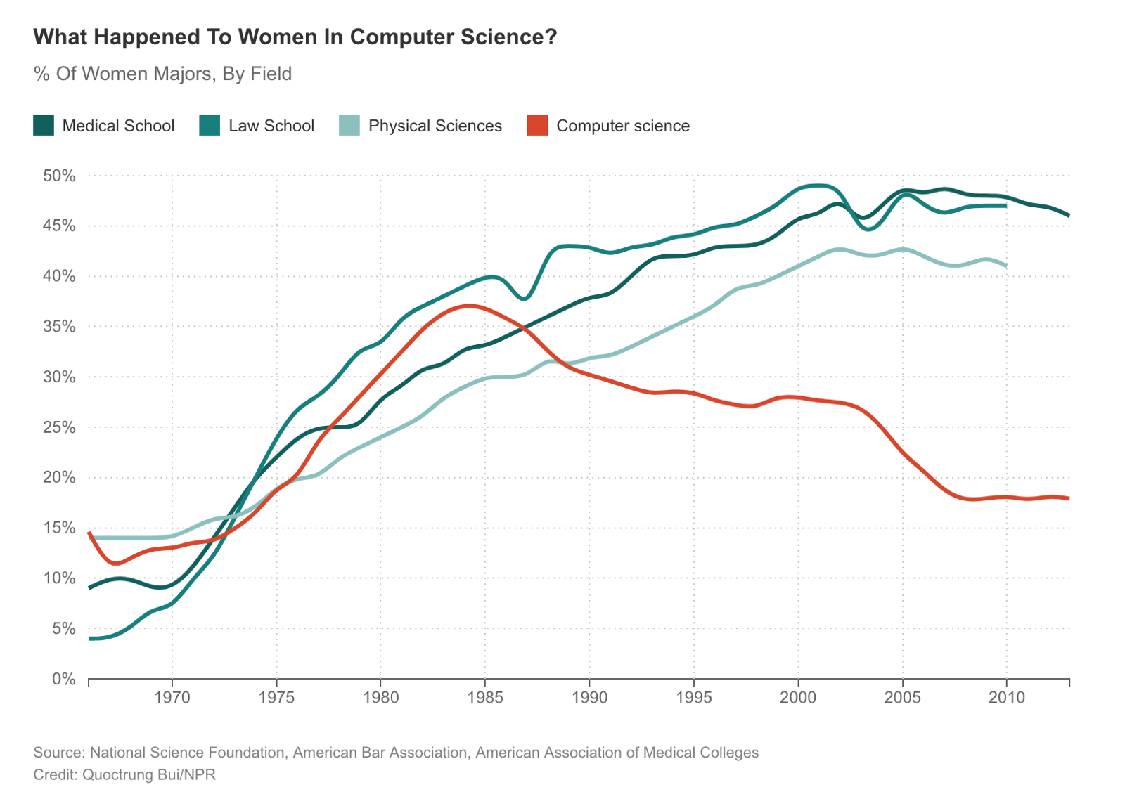 % of women pursuing CS degrees started dropping dramatically in the 1980's.