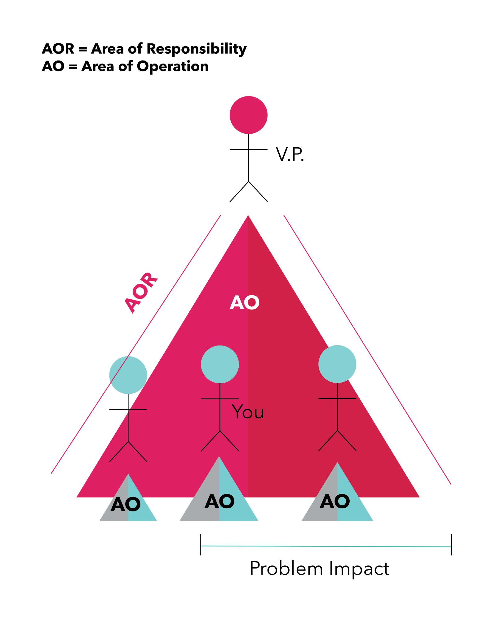 Area of Responsibility graphic. One person at the top of a pyramid, three people below on the bottom of the pyramid. The person at the top is the V.P. Their AOR is the entire pyramid. The people on the bottom have smaller AOR's below them.