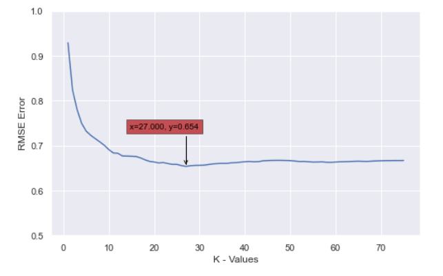 RMSE error with respect to k values
