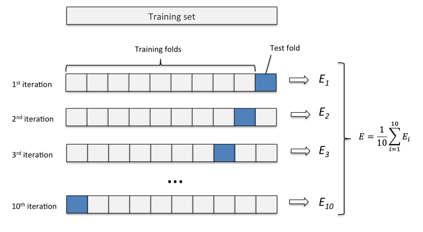 Machine Learning Curriculum Karl Rosaen - induced info