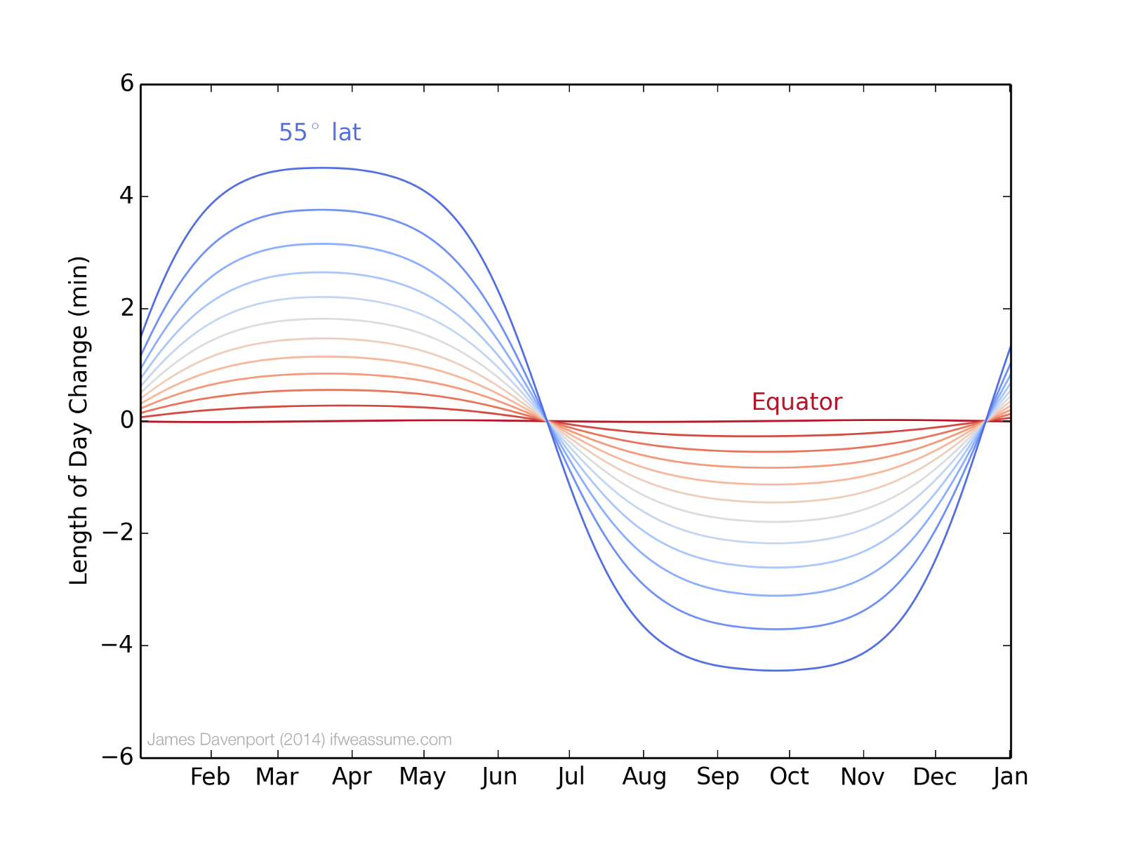 Going By The Chart We Are Entering Time Of Year With Fastest Change In Day Length Days Here Curly Shortening At About 2 Minutes
