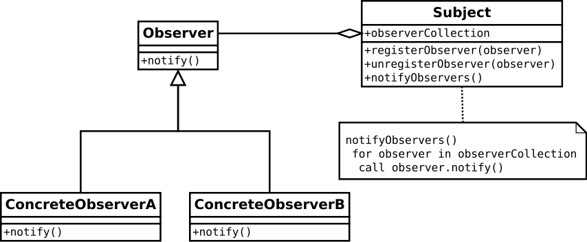 The observer pattern with vanilla javascript patrick ackerman medium uml diagram for observer pattern source wikipedia ccuart Image collections