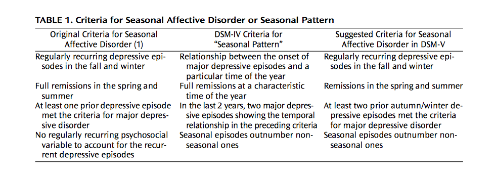 seasonal affective disorder essays Free essay: there is a fine line between anxiety and depression a line that   psychotic depression, postpartum depression, and seasonal affective disorder.