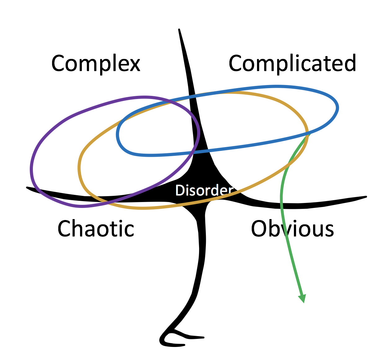 Why Design Sprints Work Voltage Control State Diagrams Are A Powerful Mechanism For Formalizing Dynamics That Cynevin
