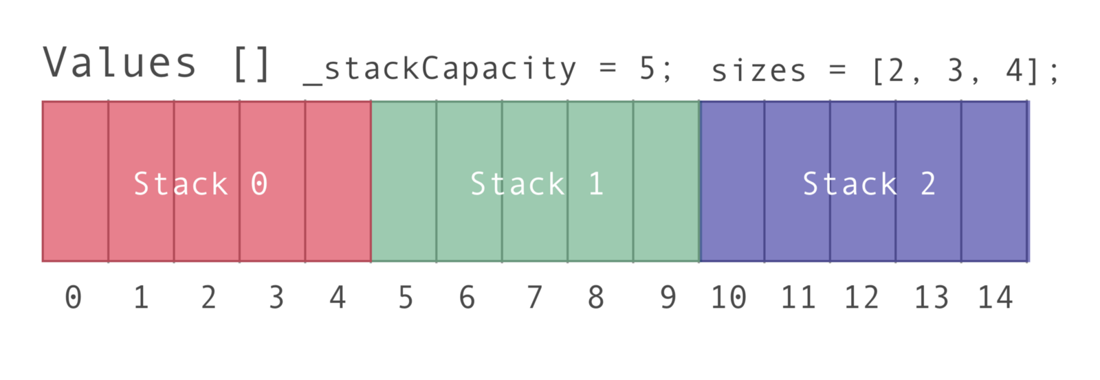 Creating 3 Stacks With 1 Array in JavaScript - DEV Community