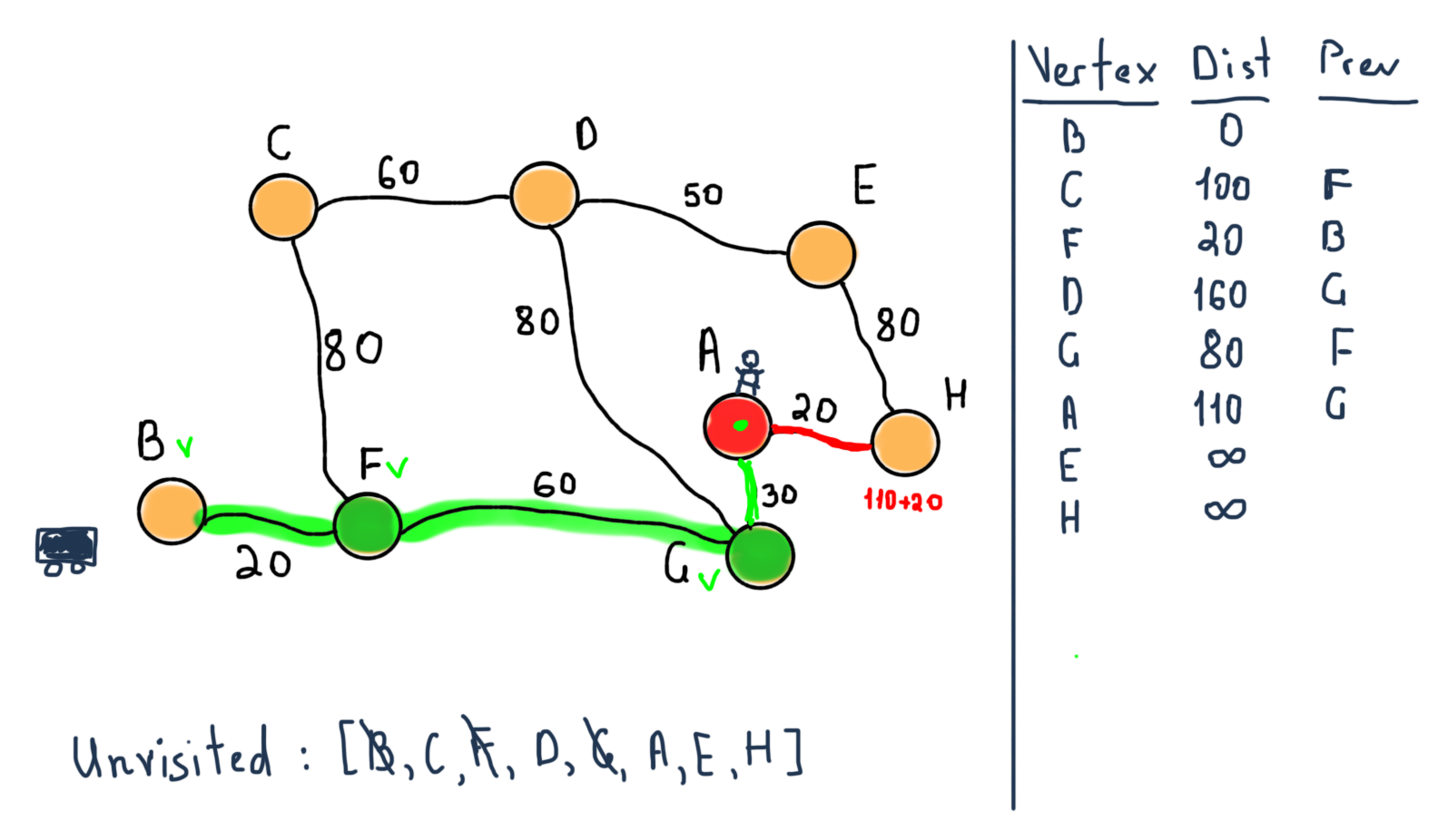 How To Think In Graphs An Illustrative Introduction Graph Theory Following Table Represents The Wiring Connections That Worked For Me When Planning A Route Between Two Specific Nodes As Our Case Then We Can Stop So Next Step Stops Algorithm With Values