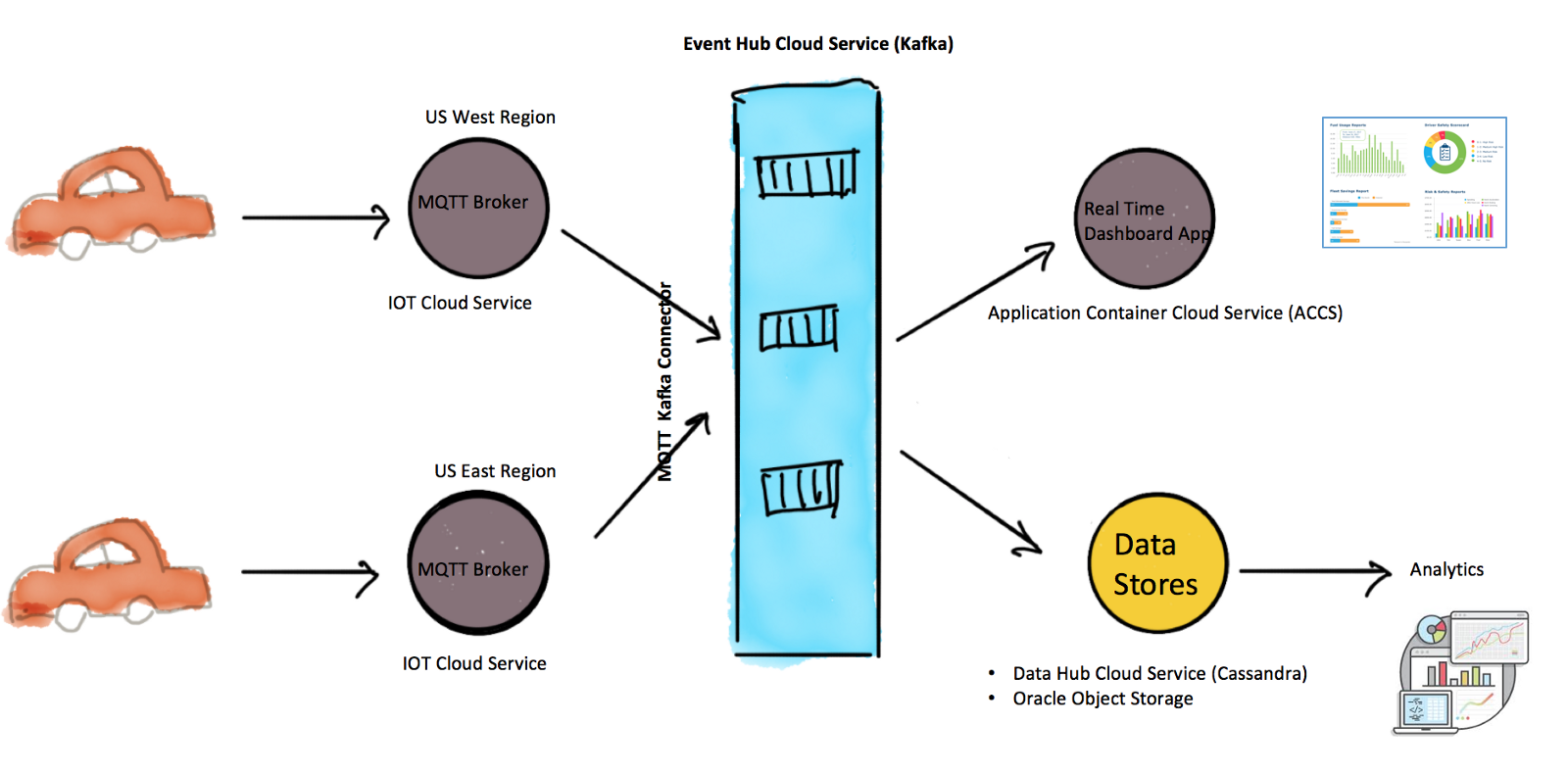 The connected car with oracle event hub cloud service mqtt broker deployed as part of oracle iot cloud service terminates the mqtt connection and a mqtt kafka connector deployed on event hub cloud services malvernweather Images
