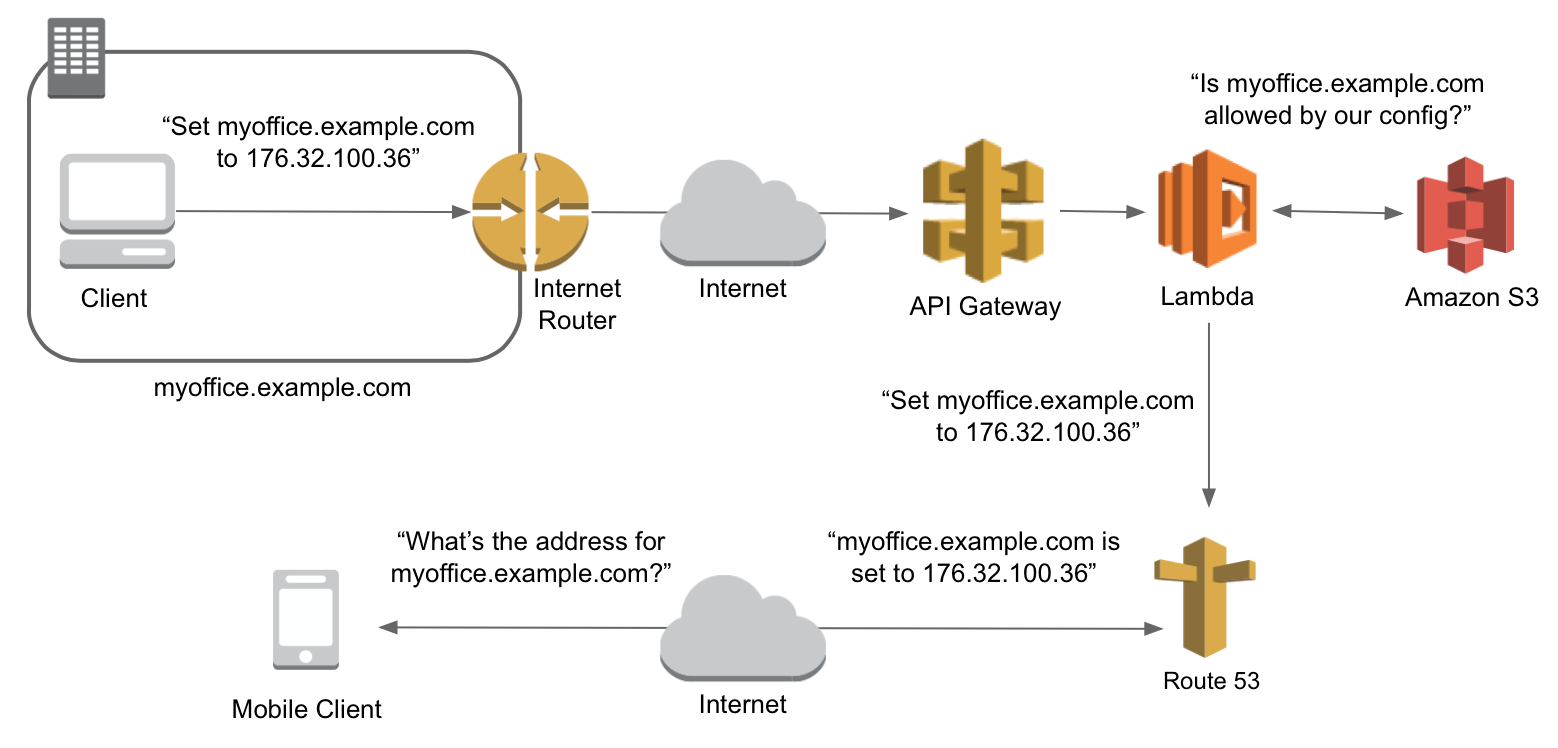 Building a Serverless Dynamic DNS System with AWS