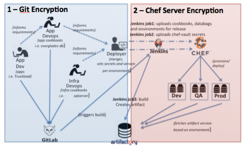 The Above Architecture Utilizing Git Crypt And Chef Vault Encryption Was Implemented In A Client Project Prior To Engagement This Particular Clients