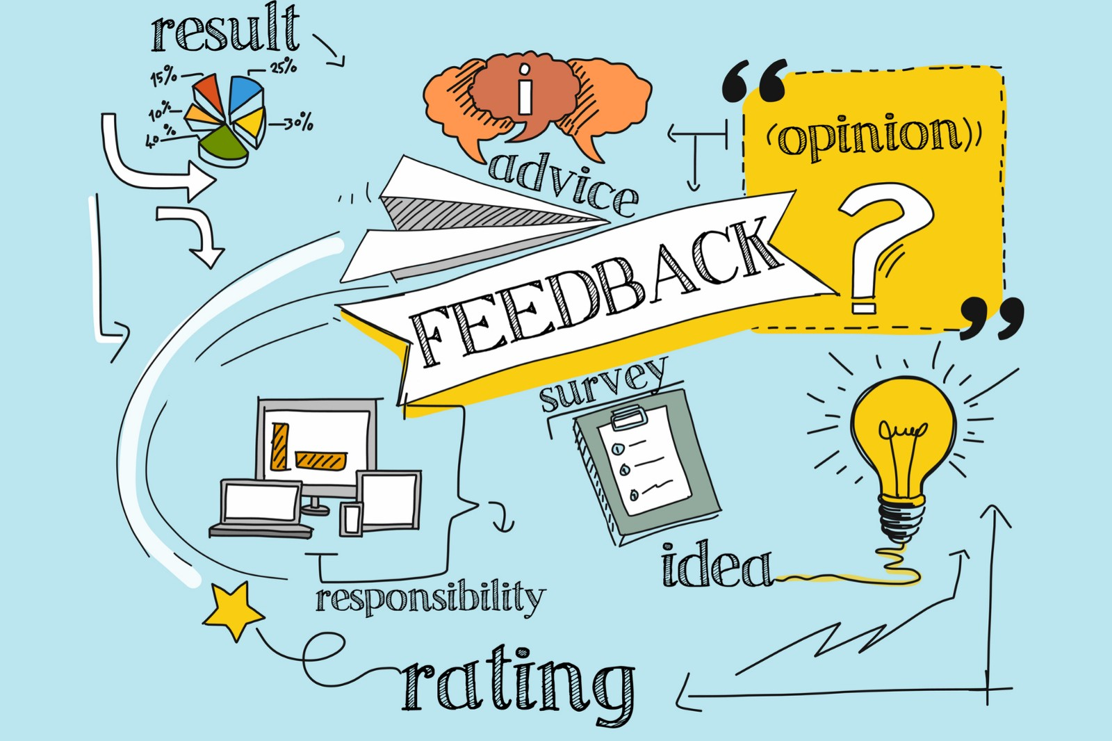how to create a feedback loop