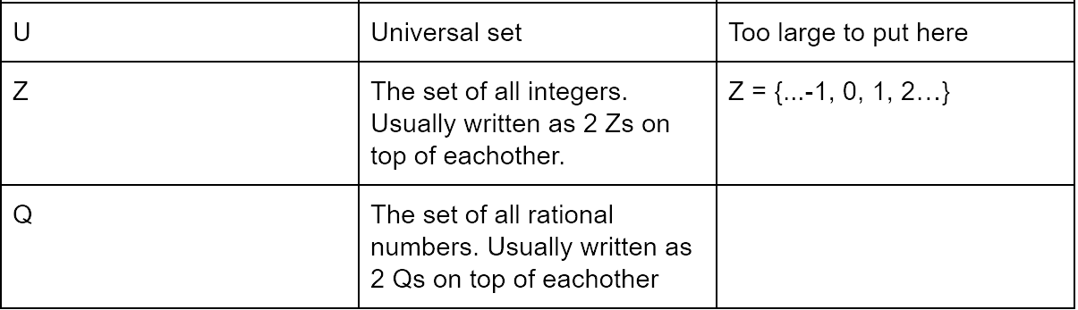 A Primer On Set Theory Notes On Computer Science Medium