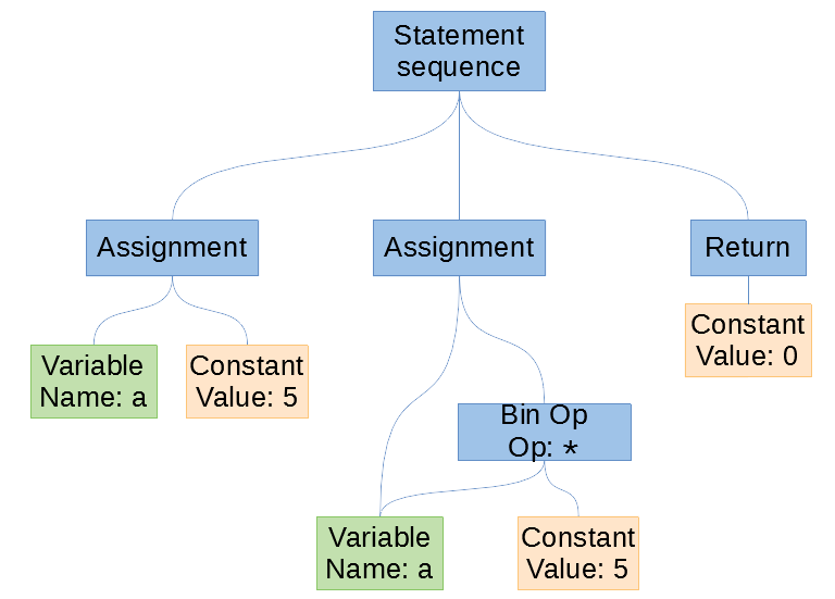 Understanding Compilers — For Humans
