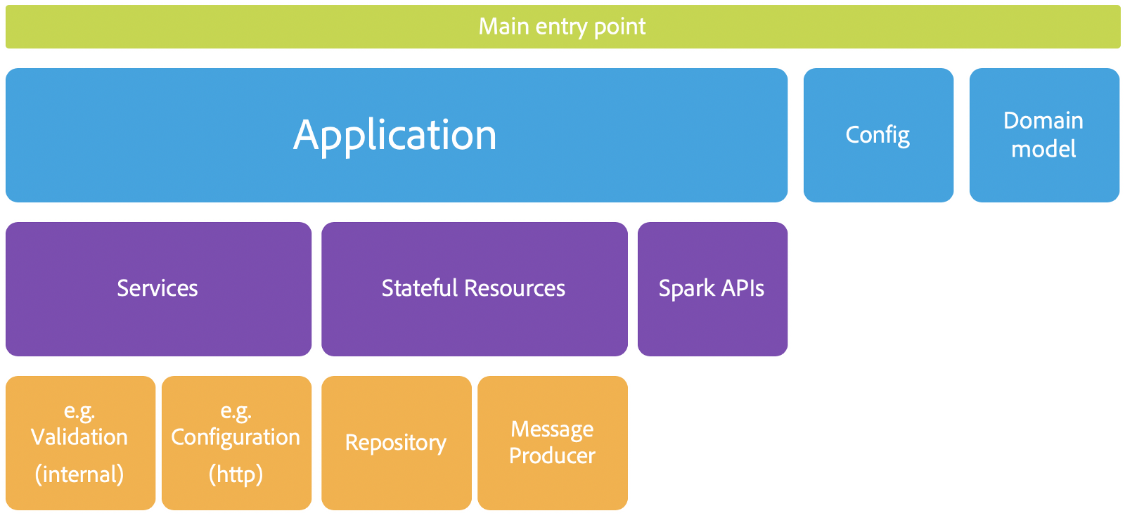 Spark On Scala Adobe Analytics Reference Architecture Block Diagram In Here Is A Simple With The Various Components That Make Up Our
