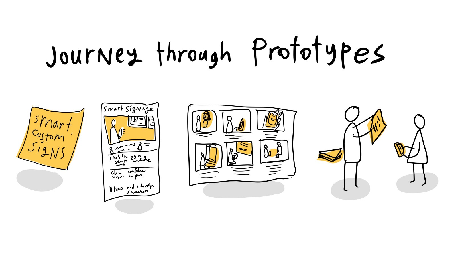 the prototyping journey from post it to wizard of oz