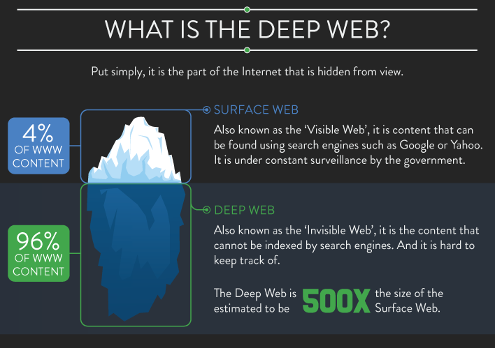 Delving into the Dark Web – Indonesia Expat