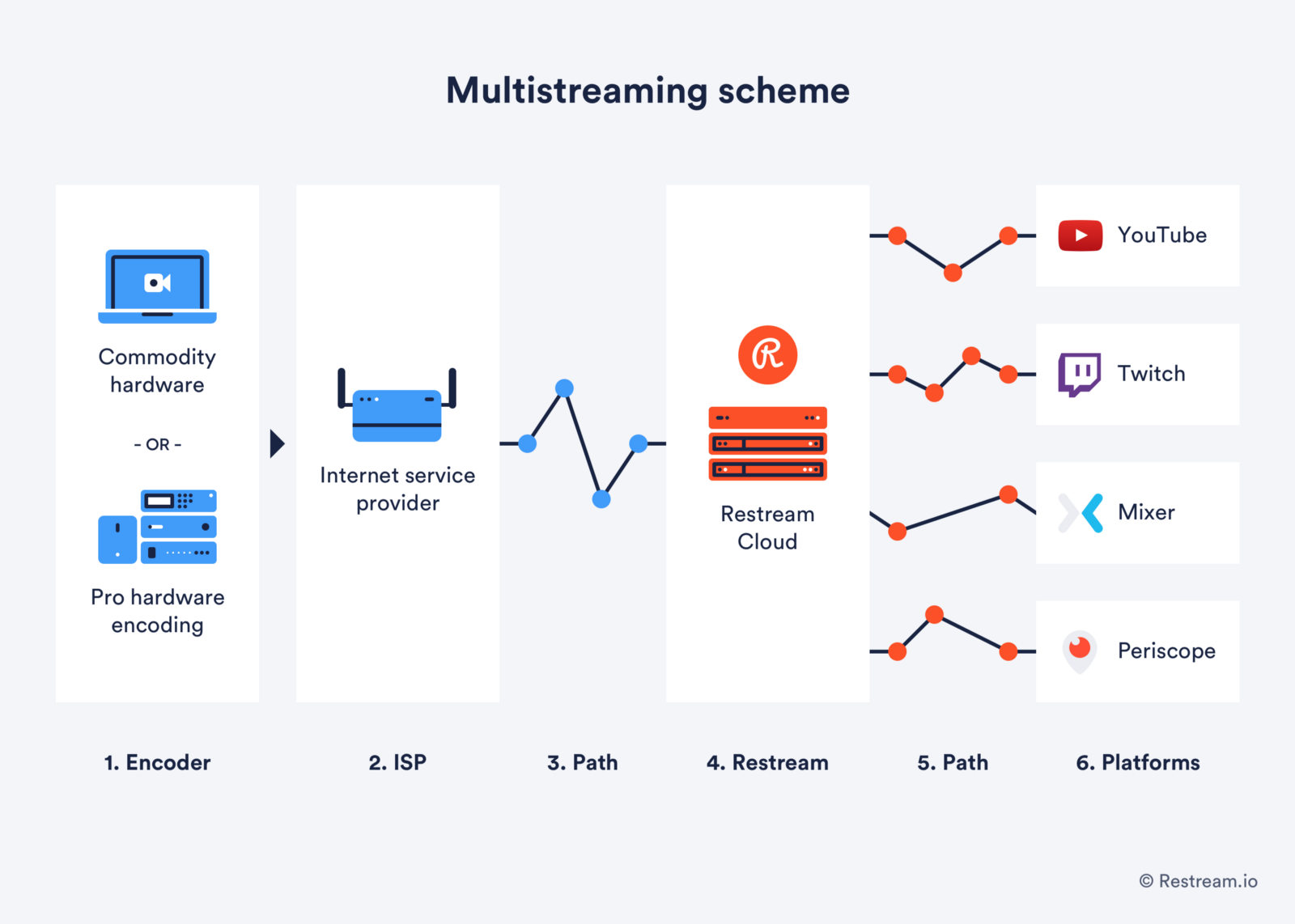 Multistreaming scheme