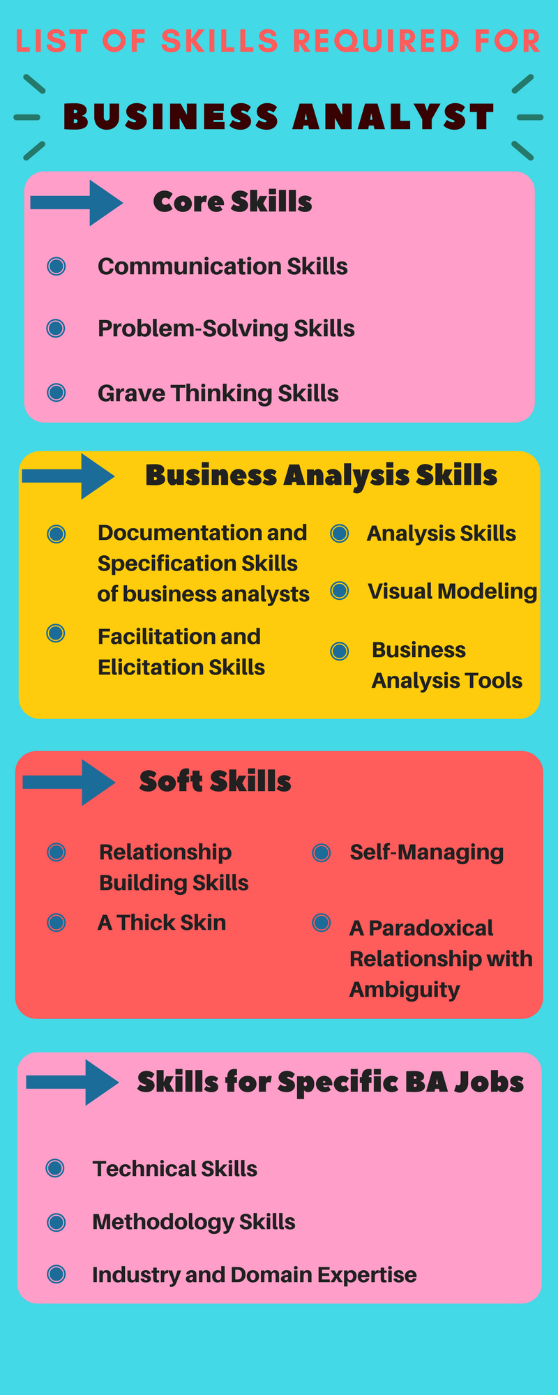 Top Skills That Every Business Analyst Must Know – Amaaira Johns ...