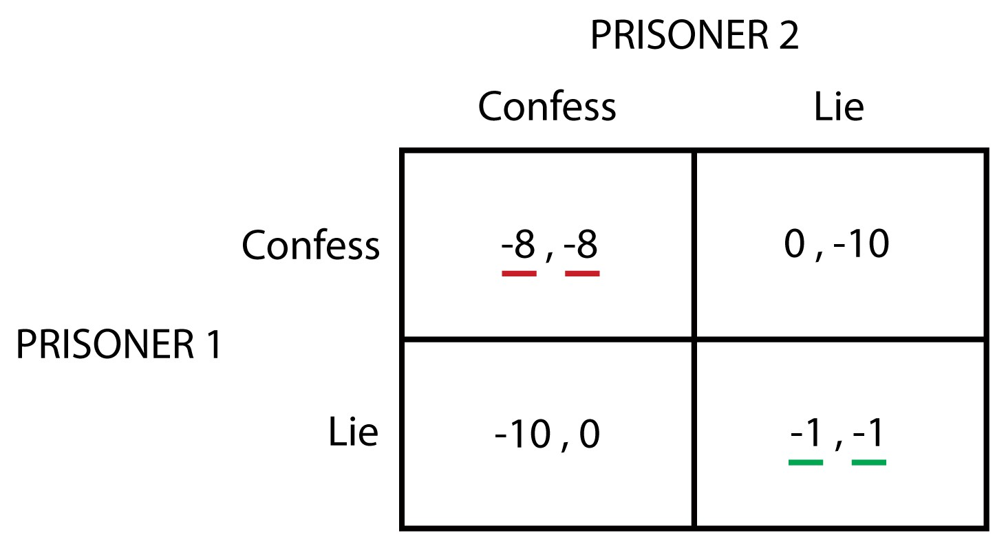 prisoners dilemma game examples