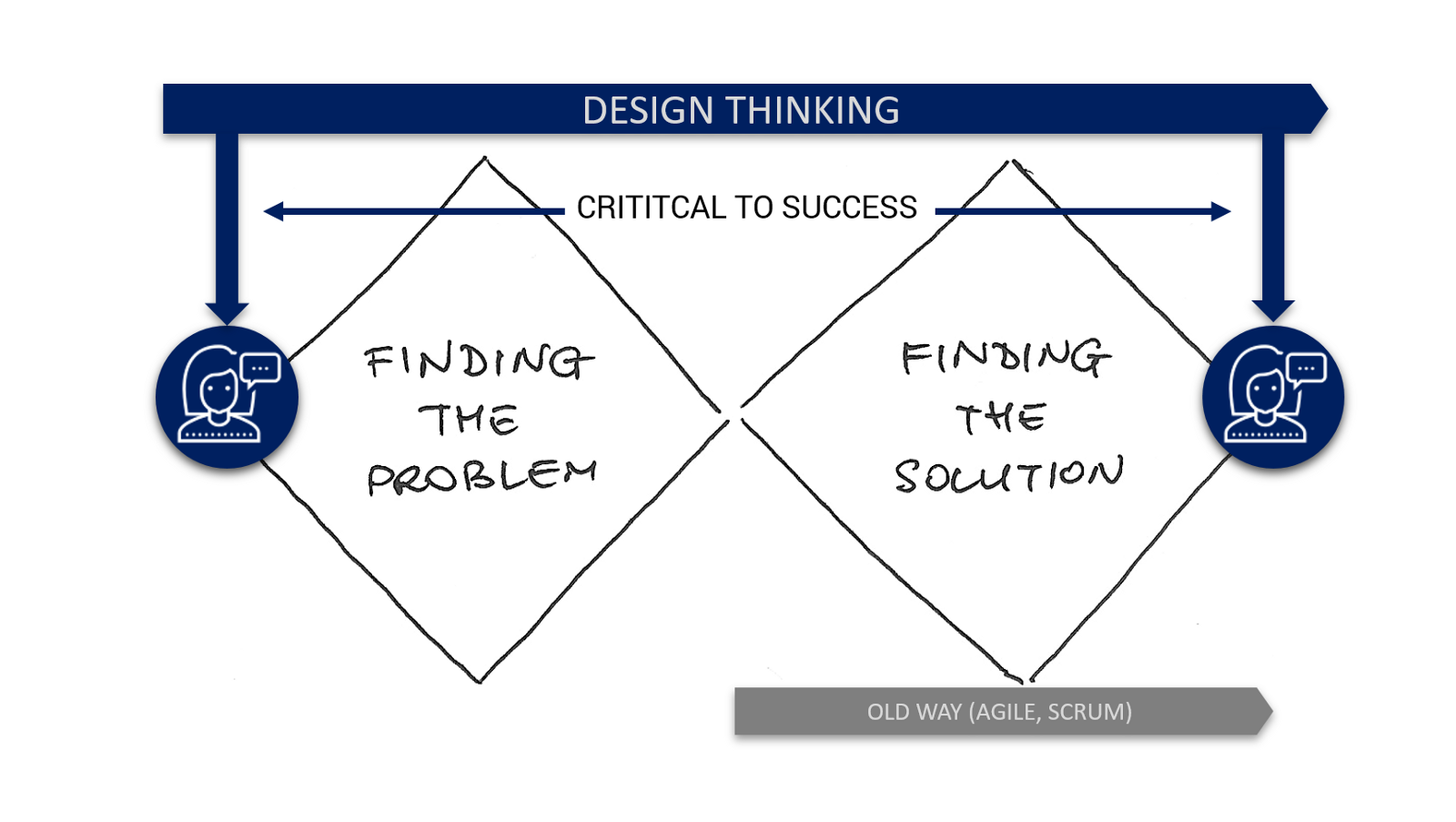 Why Design Thinking is the Future of Management