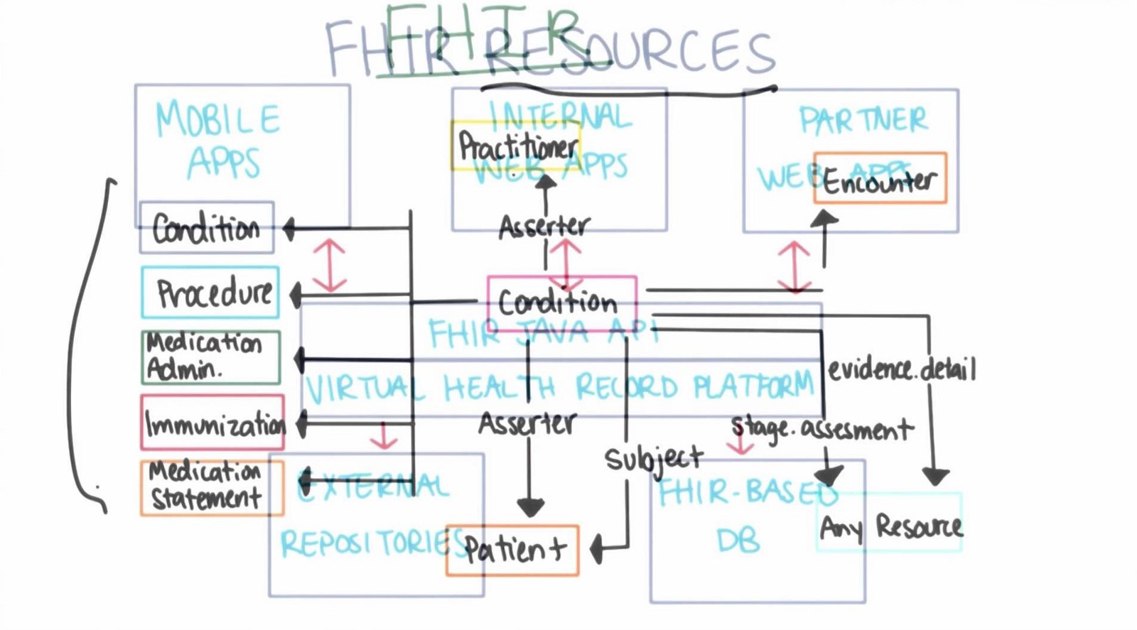 The top resources for healthcare entrepreneurs in every category health informatics on fhir by georgia tech focuses on the application of computing to healthcare delivery public health and community based clinical malvernweather Gallery