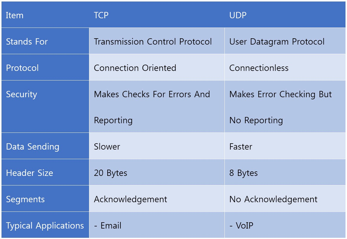 2017 S Max >> TCP VS. UDP – Meela – Medium