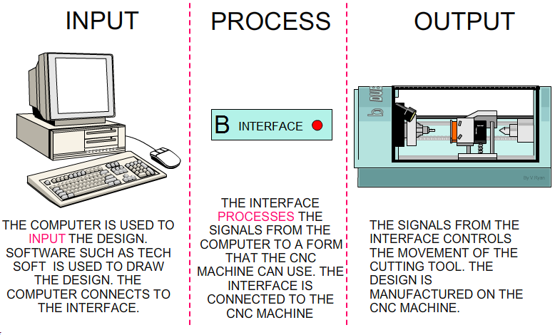 3 steps of cnc router design input process and output