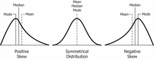 skew and kurtosis 2 important statistics terms you need to know in