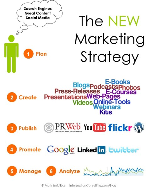 marketing strategy for a new company essay