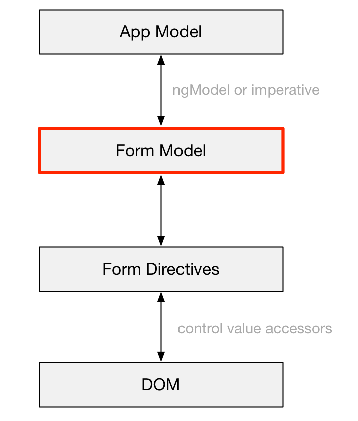 no value accessor for form control with unspecified name attribute angular 4