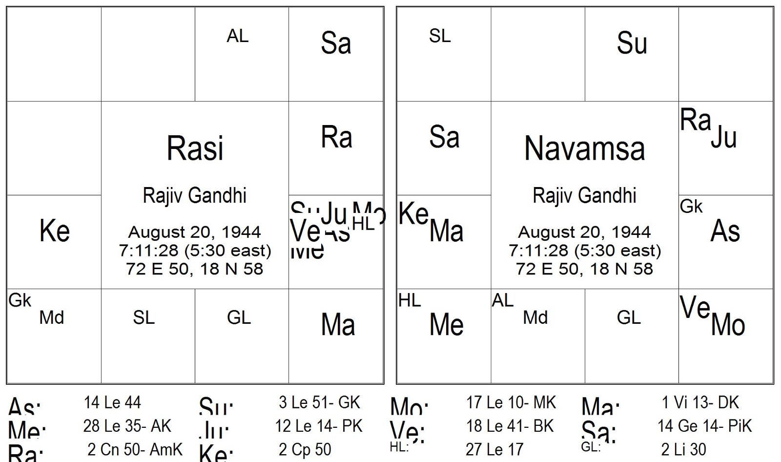 Timing through grahas nakshatra pada transits part 5 saturn and pls excuse me for not putting the north indian diamond chart nvjuhfo Image collections