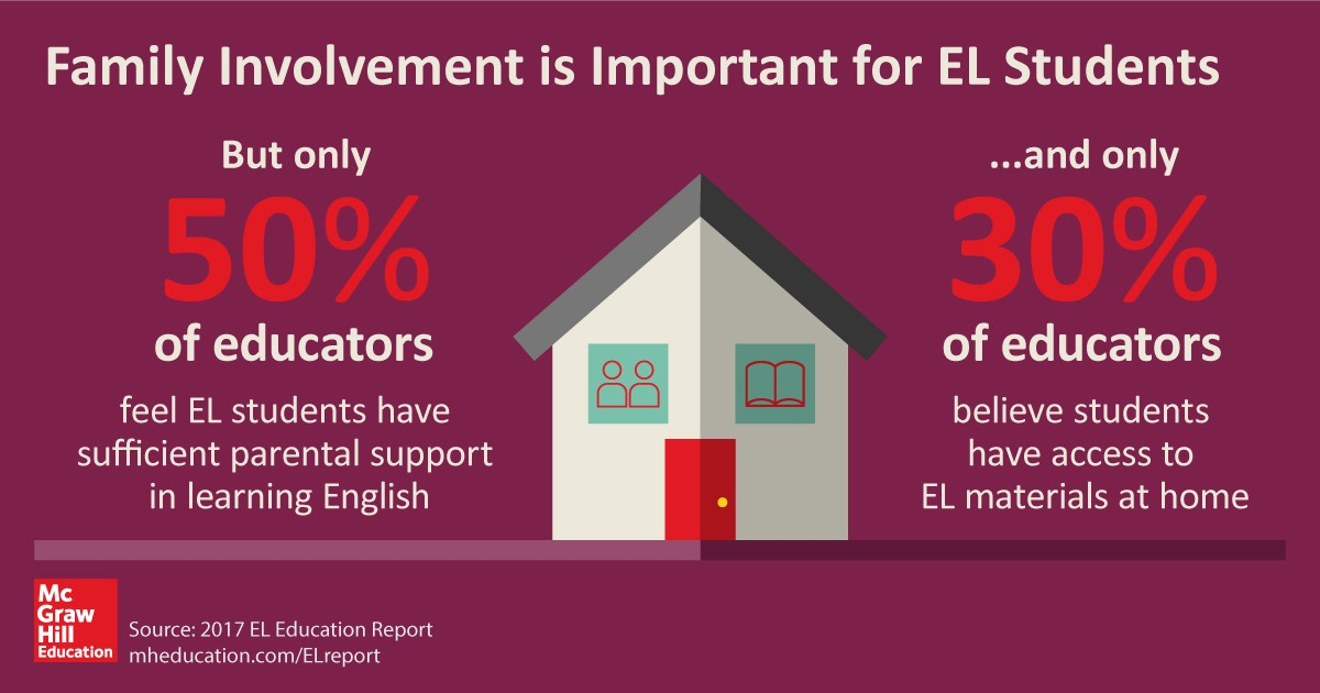 English Learners In K 12 Education What Does The Research Tell Us