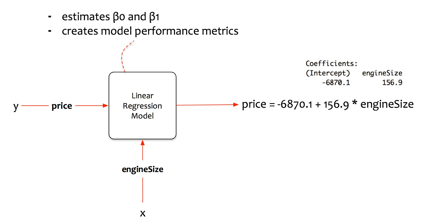 how to create a regression model