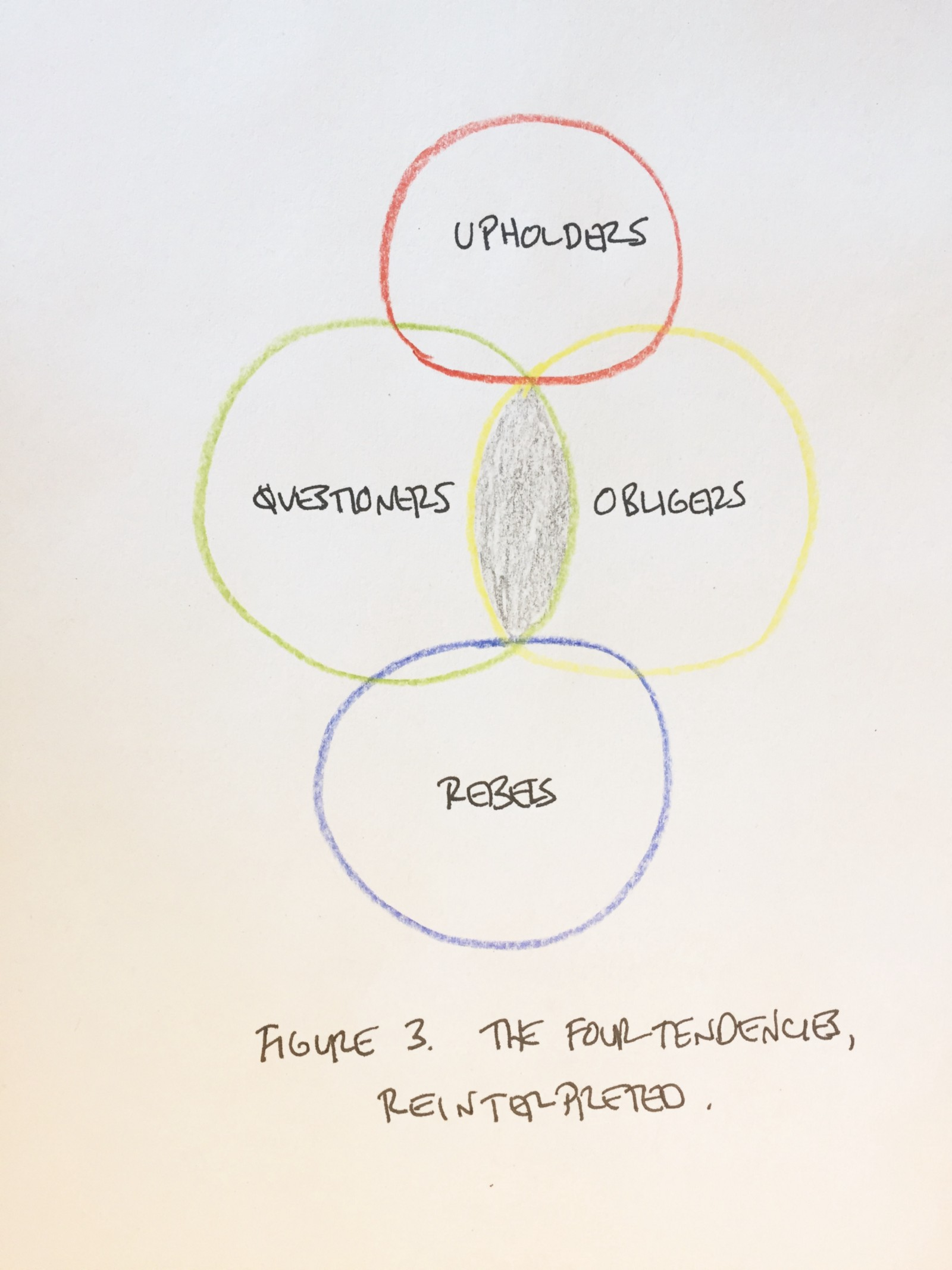 The expectation field a different take on the four tendencies in this version the gray overlap between obligers and questioners represents the space where we havent firmly labeled an expectation as inner or outer pooptronica