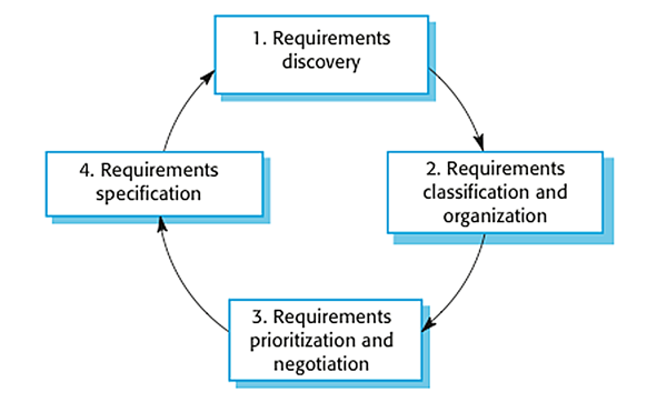 Requirements engineering elicitation analysis part 2 the process of requirements elicitation and analysis ccuart Choice Image