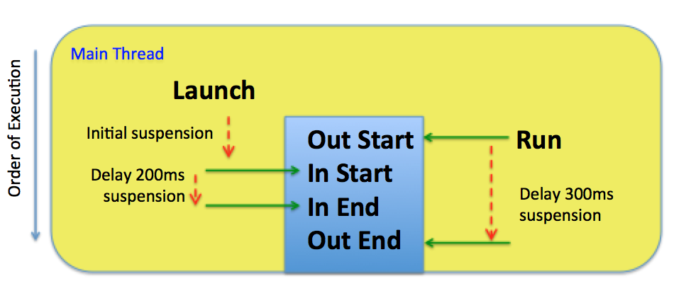 launch_and_run_delay